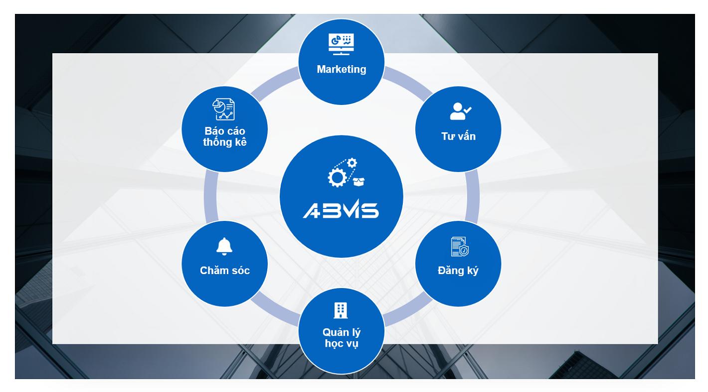 Phần mềm quản lý doanh nghiệp giáo dục ABMS
